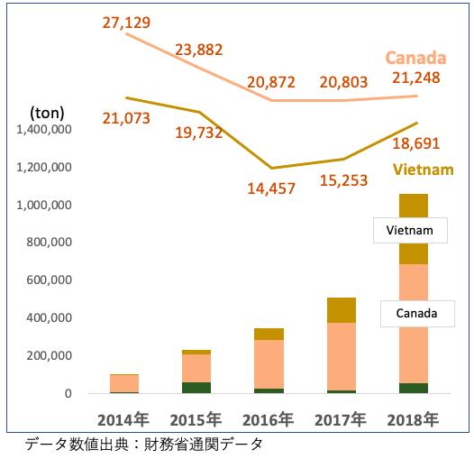 WOOD PELLET輸入の推移グラフ