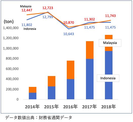 PKS輸入の推移グラフ